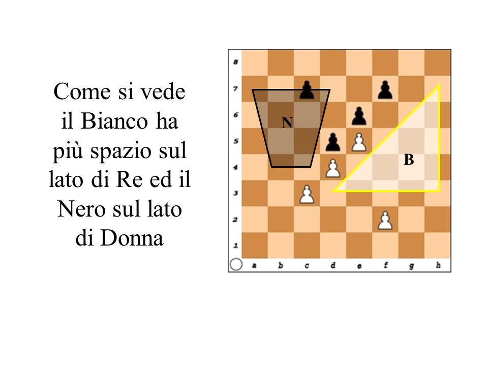 Come si vede il Bianco ha più spazio sul lato di Re ed il Nero sul lato di Donna B N