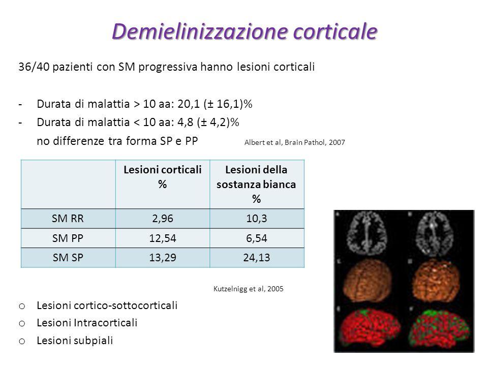 Demielinizzazione corticale 36/40 pazienti con SM progressiva hanno lesioni corticali -Durata di malattia > 10 aa: 20,1 (± 16,1)% -Durata di malattia