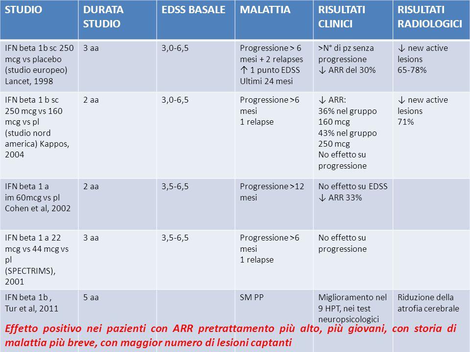 STUDIODURATA STUDIO EDSS BASALEMALATTIARISULTATI CLINICI RISULTATI RADIOLOGICI IFN beta 1b sc 250 mcg vs placebo (studio europeo) Lancet, 1998 3 aa3,0