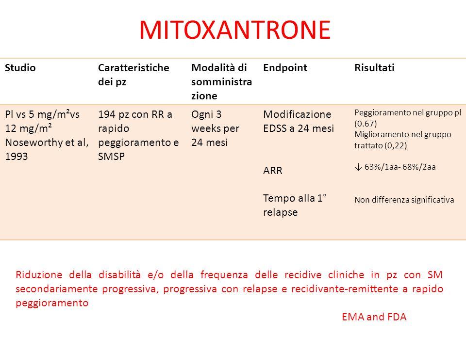 MITOXANTRONE StudioCaratteristiche dei pz Modalità di somministra zione EndpointRisultati Pl vs 5 mg/m²vs 12 mg/m² Noseworthy et al, 1993 194 pz con R