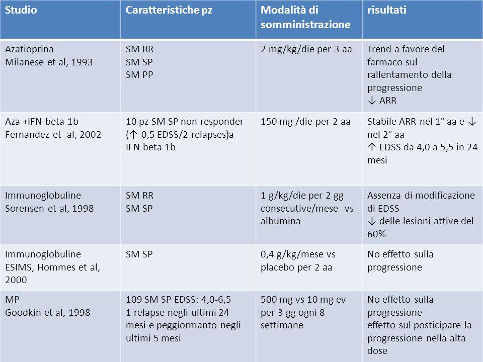 StudioCaratteristiche pzModalità di somministrazione risultati Azatioprina Milanese et al, 1993 SM RR SM SP SM PP 2 mg/kg/die per 3 aaTrend a favore d