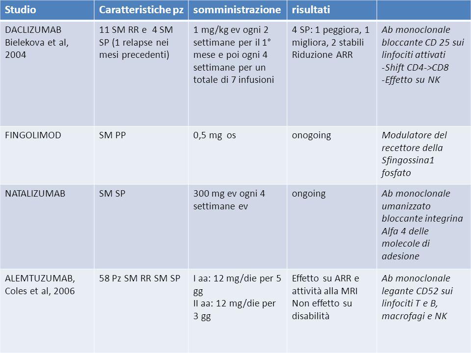 StudioCaratteristiche pzsomministrazionerisultati DACLIZUMAB Bielekova et al, 2004 11 SM RR e 4 SM SP (1 relapse nei mesi precedenti) 1 mg/kg ev ogni