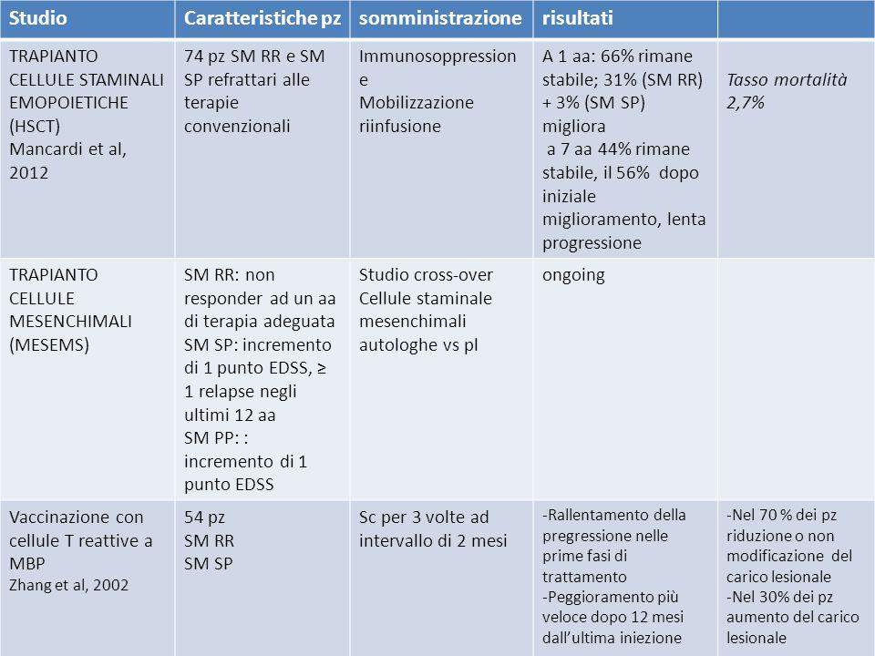 StudioCaratteristiche pzsomministrazionerisultati TRAPIANTO CELLULE STAMINALI EMOPOIETICHE (HSCT) Mancardi et al, 2012 74 pz SM RR e SM SP refrattari
