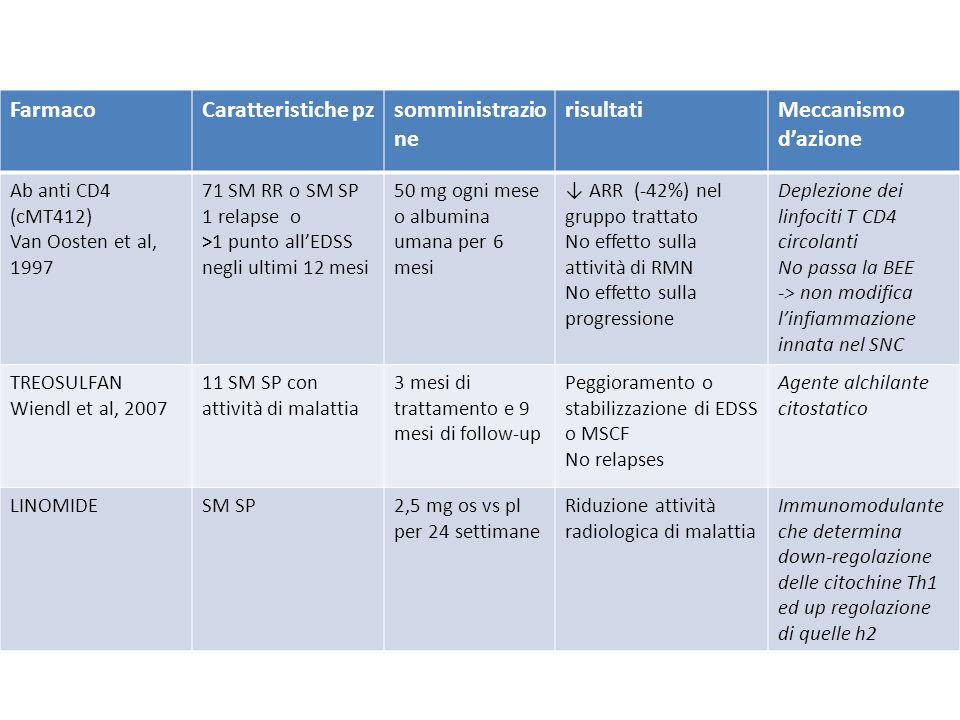 FarmacoCaratteristiche pzsomministrazio ne risultatiMeccanismo d'azione Ab anti CD4 (cMT412) Van Oosten et al, 1997 71 SM RR o SM SP 1 relapse o >1 pu