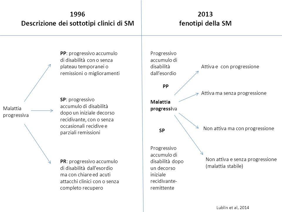 1996 Descrizione dei sottotipi clinici di SM 2013 fenotipi della SM PP: progressivo accumulo di disabilità con o senza plateau temporanei o remissioni