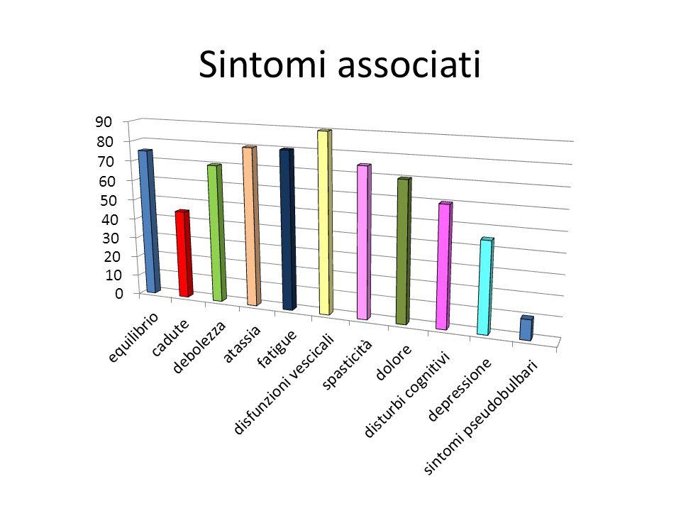 Sintomi associati