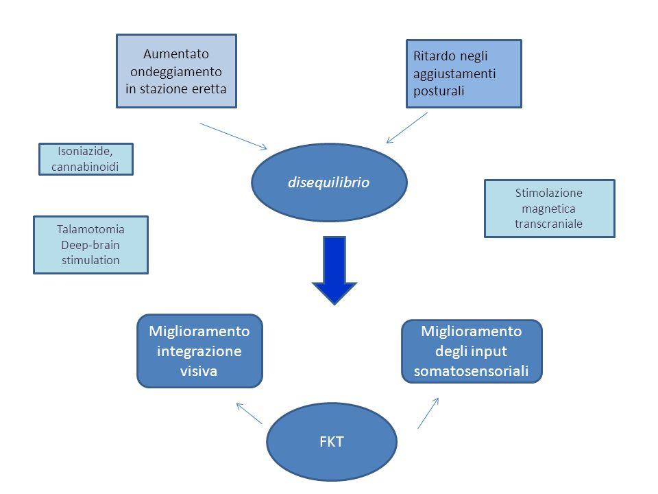 disequilibrio Aumentato ondeggiamento in stazione eretta Ritardo negli aggiustamenti posturali Miglioramento integrazione visiva Miglioramento degli i