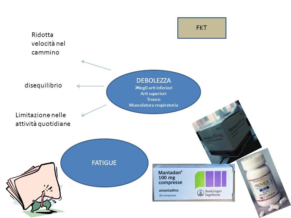 DEBOLEZZA  Negli arti inferiori Arti superiori Tronco Muscolatura respiratoria Ridotta velocità nel cammino disequilibrio Limitazione nelle attività