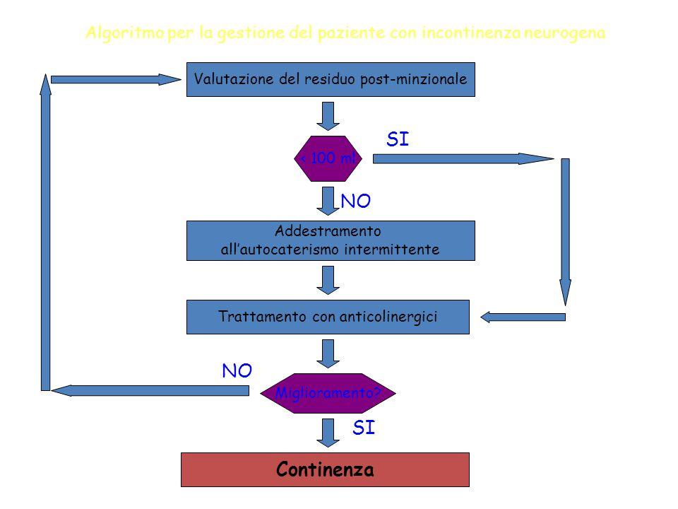 Algoritmo per la gestione del paziente con incontinenza neurogena Valutazione del residuo post-minzionale < 100 ml Trattamento con anticolinergici Mig