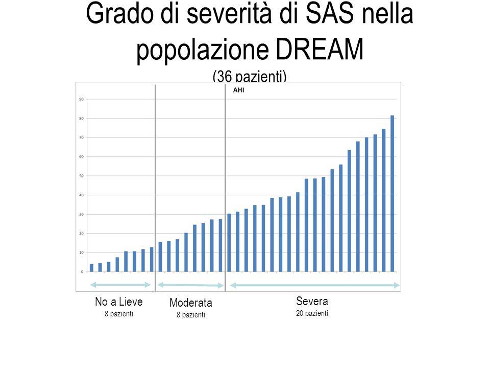 Grado di severità di SAS nella popolazione DREAM (36 pazienti) No a Lieve 8 pazienti Moderata 8 pazienti Severa 20 pazienti