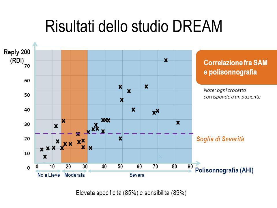Risultati dello studio DREAM Polisonnografia (AHI) No a LieveModerataSevera Reply 200 (RDI) Note: ogni crocetta corrisponde a un paziente 70 60 50 40