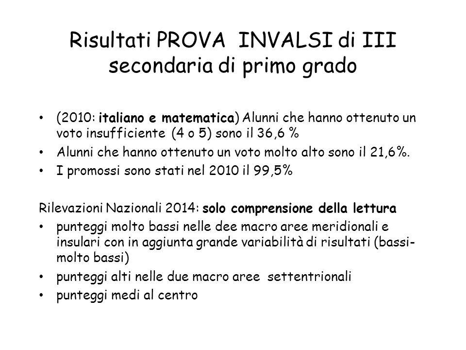 Risultati PROVA INVALSI di III secondaria di primo grado (2010: italiano e matematica) Alunni che hanno ottenuto un voto insufficiente (4 o 5) sono il 36,6 % Alunni che hanno ottenuto un voto molto alto sono il 21,6%.