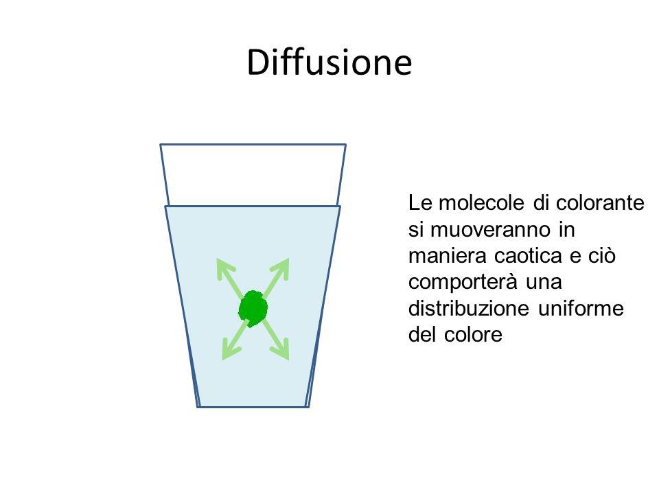 Le molecole di colorante si muoveranno in maniera caotica e ciò comporterà una distribuzione uniforme del colore