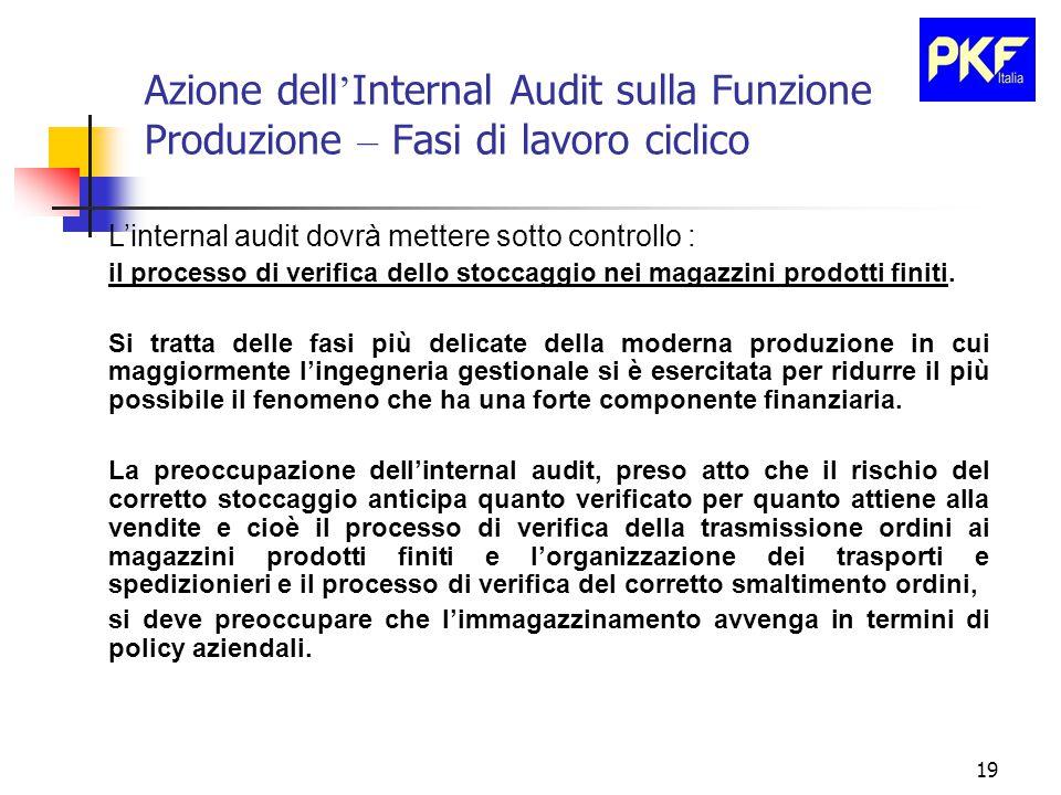 19 Azione dell ' Internal Audit sulla Funzione Produzione – Fasi di lavoro ciclico L'internal audit dovrà mettere sotto controllo : il processo di verifica dello stoccaggio nei magazzini prodotti finiti.