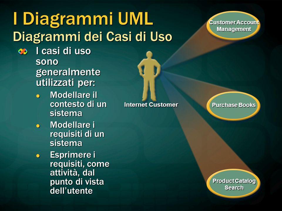 I casi di uso sono generalmente utilizzati per: Modellare il contesto di un sistema Modellare il contesto di un sistema Modellare i requisiti di un si