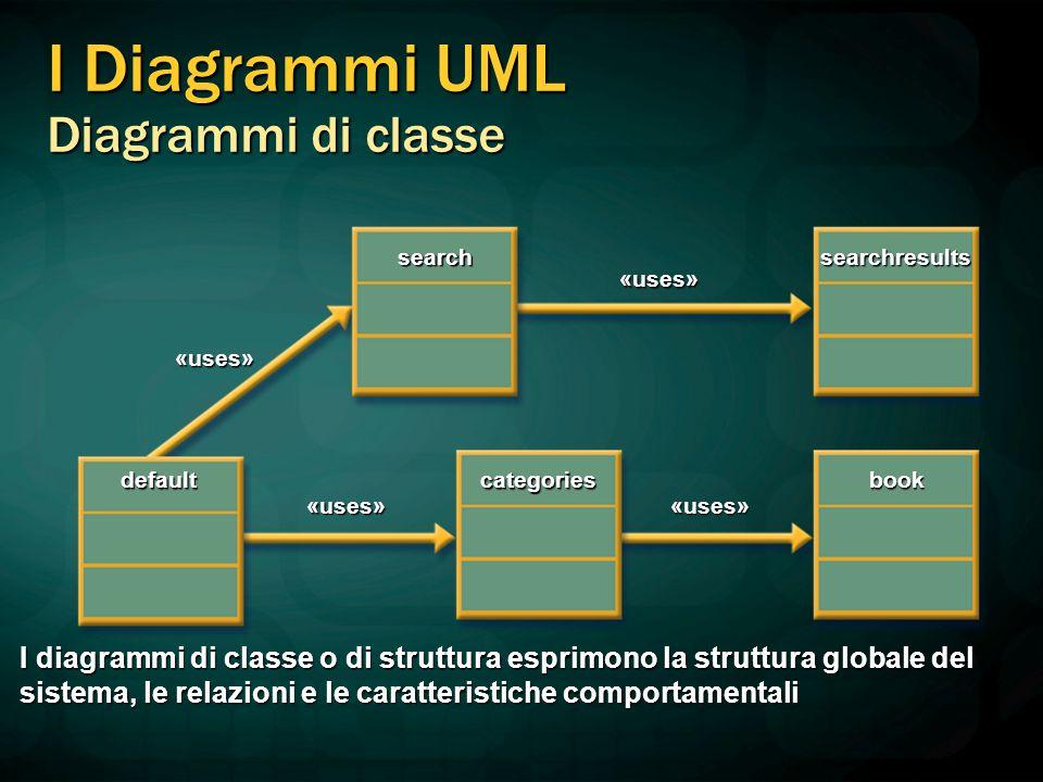 I Diagrammi UML Diagrammi di classe «uses»«uses» «uses» «uses» defaultcategoriesbook searchresultssearch I diagrammi di classe o di struttura esprimon