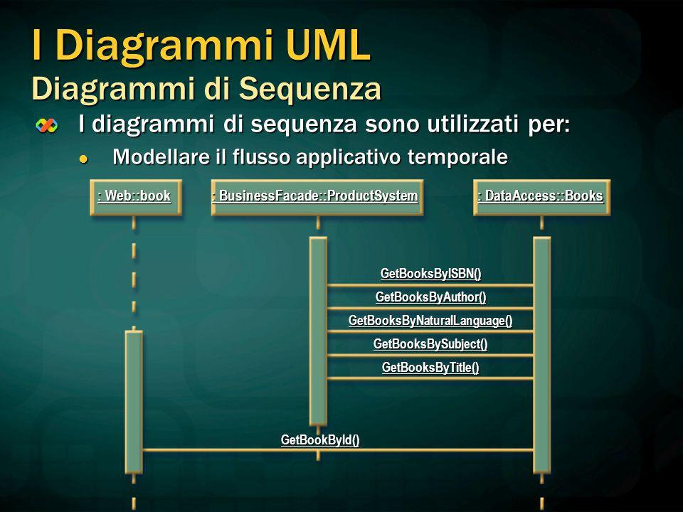 I Diagrammi UML Diagrammi di Sequenza I diagrammi di sequenza sono utilizzati per: Modellare il flusso applicativo temporale Modellare il flusso appli