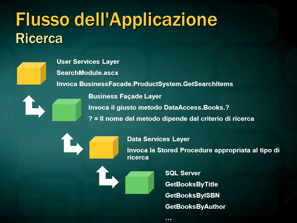 Flusso dell Applicazione Ricerca User Services Layer SearchModule.ascx Invoca BusinessFacade.ProductSystem.GetSearchItems Business Façade Layer Invoca il giusto metodo DataAccess.Books..