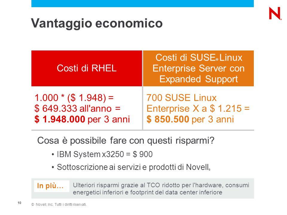© Novell, Inc. Tutti i diritti riservati. 10 Vantaggio economico Costi di RHEL Costi di SUSE ® Linux Enterprise Server con Expanded Support 1.000 * ($