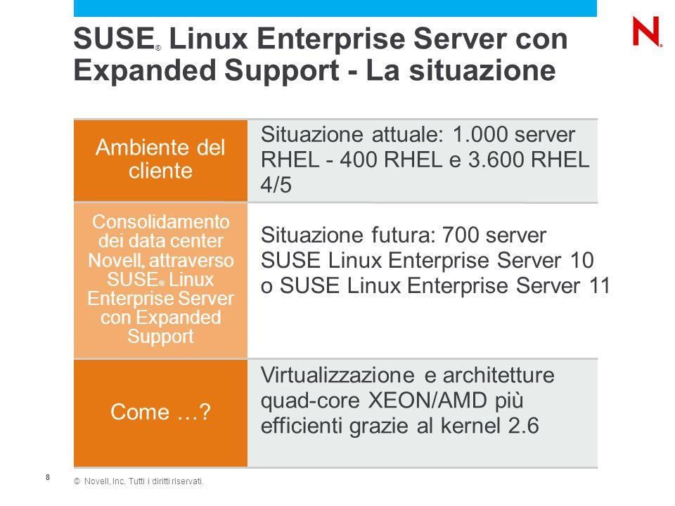 © Novell, Inc. Tutti i diritti riservati. 8 SUSE ® Linux Enterprise Server con Expanded Support - La situazione Ambiente del cliente Consolidamento de