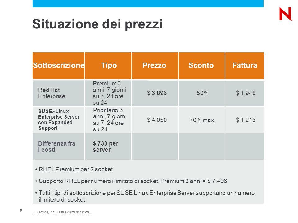 © Novell, Inc. Tutti i diritti riservati. 9 SottoscrizioneTipoPrezzoScontoFattura Red Hat Enterprise Premium 3 anni, 7 giorni su 7, 24 ore su 24 $ 3.8