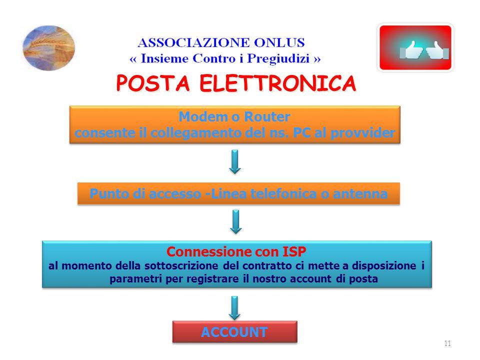 POSTA ELETTRONICA Modem o Router consente il collegamento del ns. PC al provvider Modem o Router consente il collegamento del ns. PC al provvider Punt