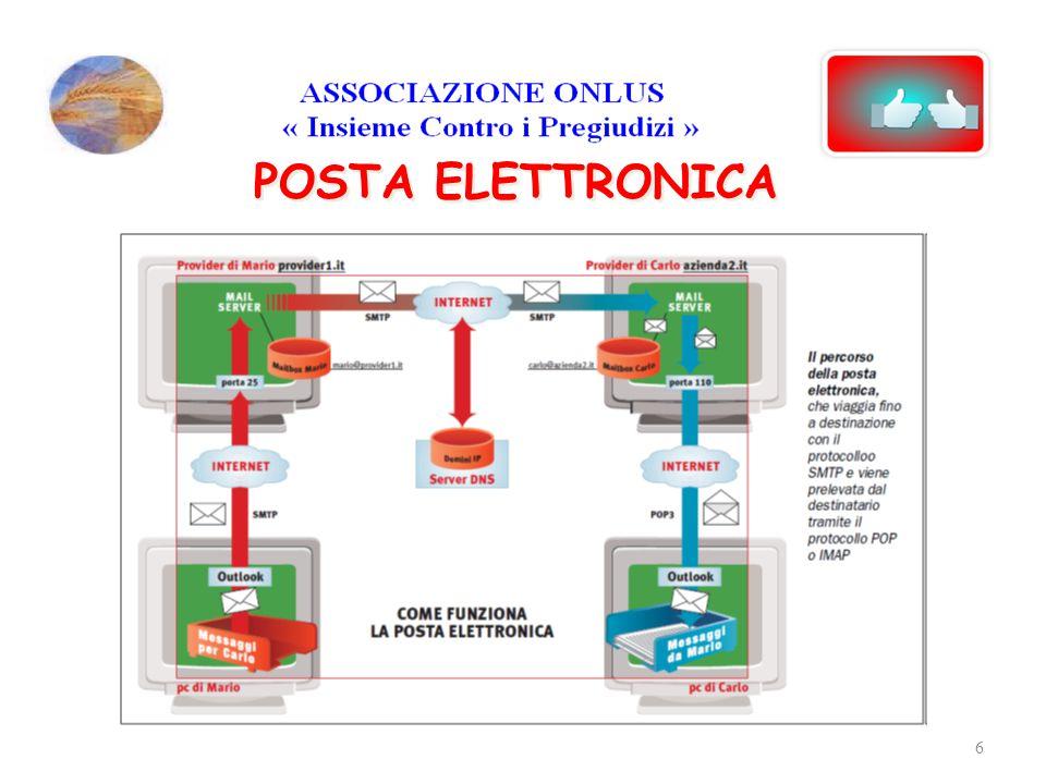 Ci sono due modi fondamentali in cui un utente può utilizzare la posta elettronica.