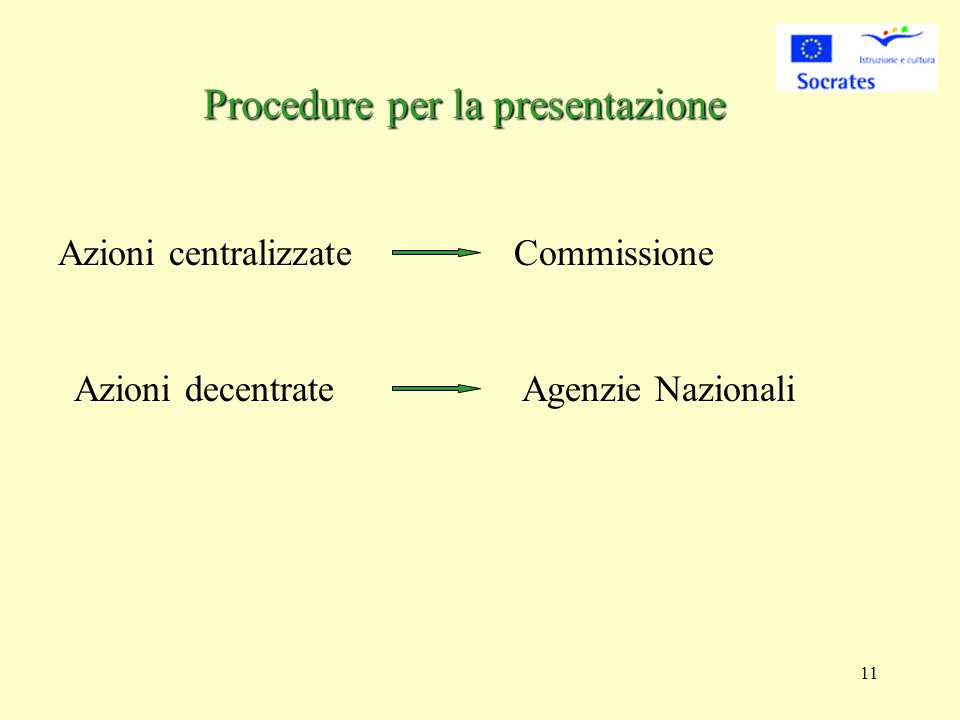 11 Procedure per la presentazione Azioni centralizzateCommissione Azioni decentrateAgenzie Nazionali