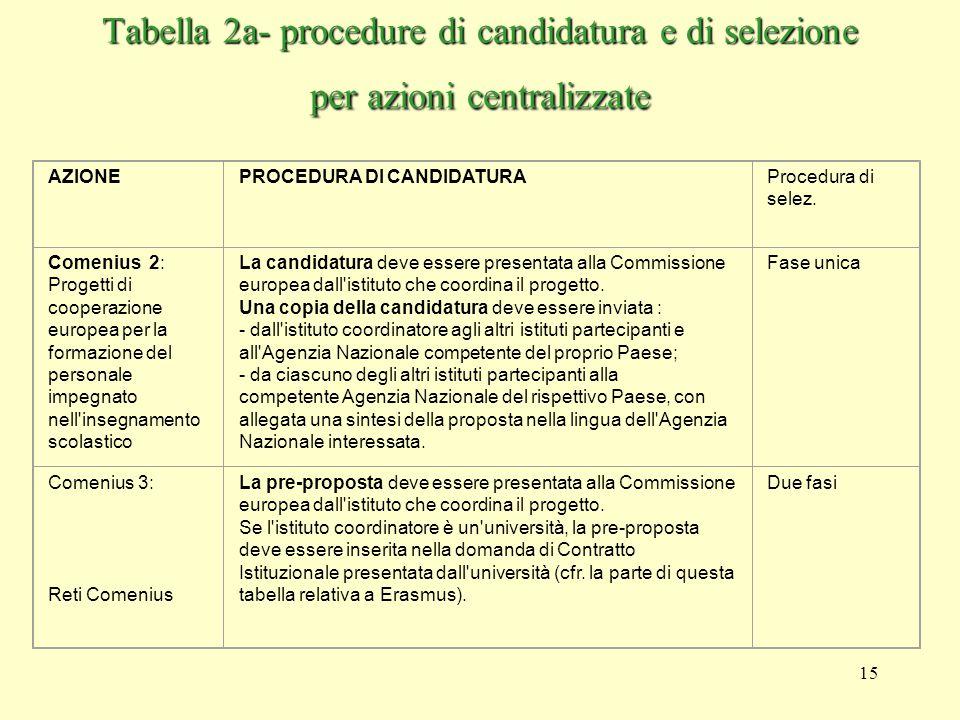 15 AZIONEPROCEDURA DI CANDIDATURAProcedura di selez.