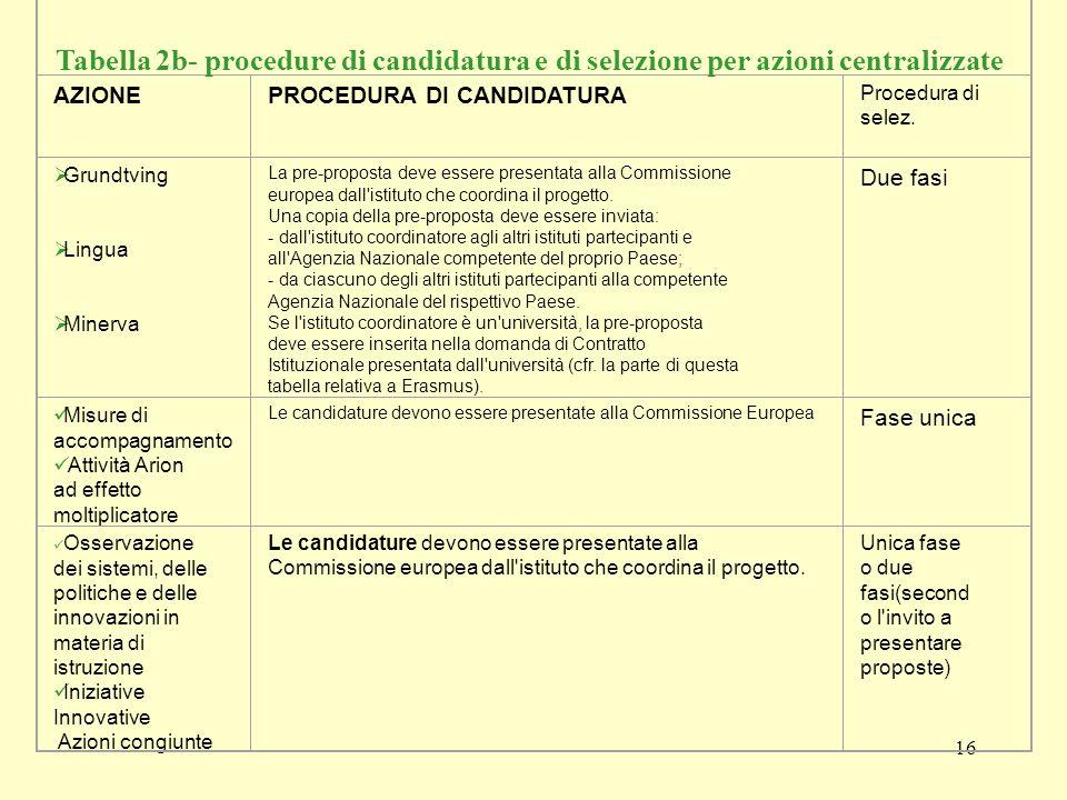 16 AZIONEPROCEDURA DI CANDIDATURA Procedura di selez.