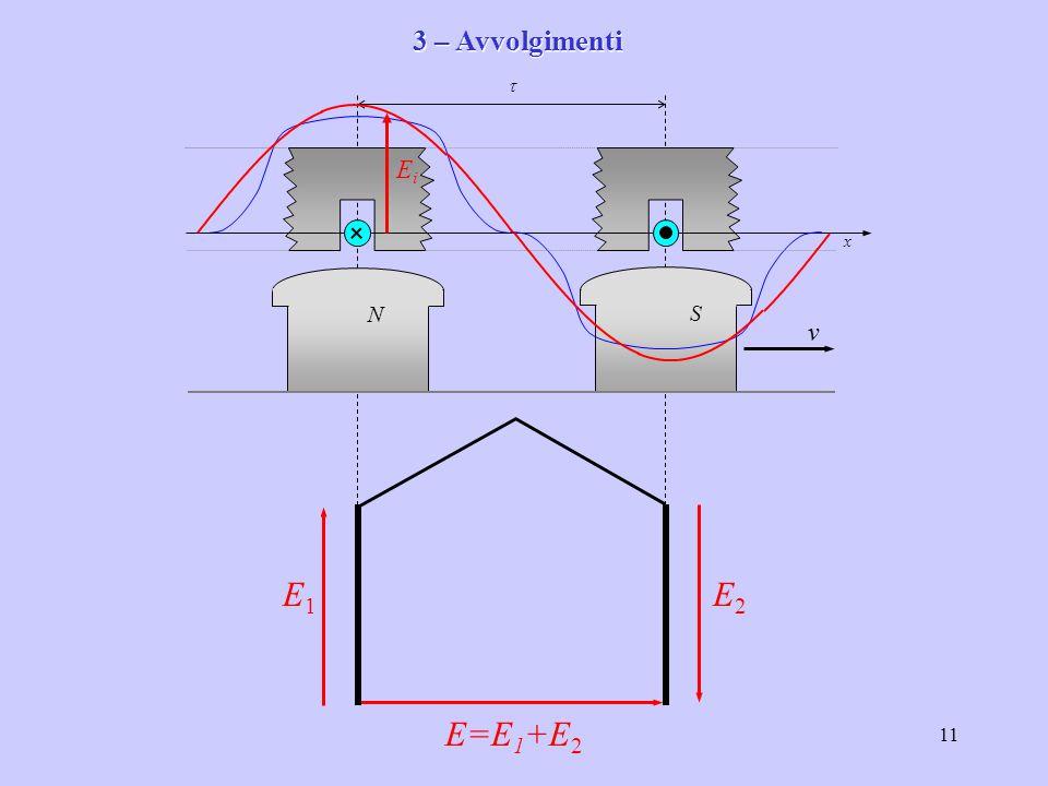 11 x v  N S EiEi E1E1 E2E2 E=E 1 +E 2 3 – Avvolgimenti