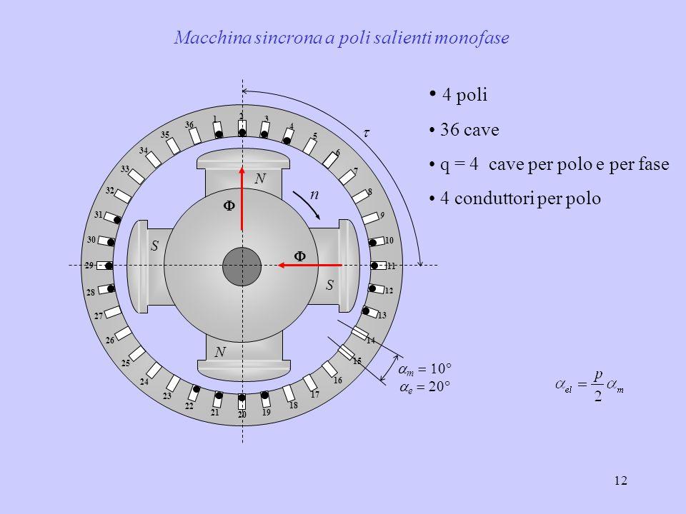 12 4 poli 36 cave q = 4 cave per polo e per fase 4 conduttori per polo Macchina sincrona a poli salienti monofase   m   e    N S 1 2