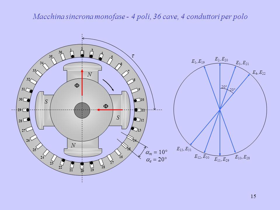 15 Macchina sincrona monofase - 4 poli, 36 cave, 4 conduttori per polo   m   e    N S 1 2 3 4 5 6 7 8 9 10 11 12 13 14 15 16 17 18 19