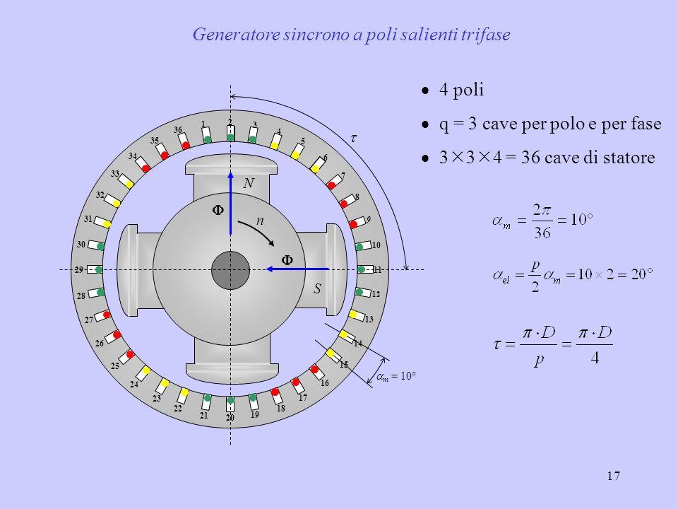 17  4 poli  q = 3 cave per polo e per fase  3  3  4 = 36 cave di statore    N S 1 2 3 4 5 6 7 8 9 10 11 12 13 14 15 16 17 18 19 20 21 22 23 24