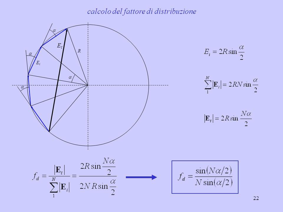 22  R EiEi EtEt    calcolo del fattore di distribuzione