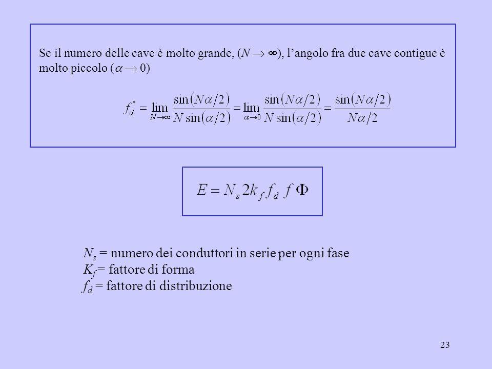 23 N s = numero dei conduttori in serie per ogni fase K f = fattore di forma f d = fattore di distribuzione Se il numero delle cave è molto grande, (N