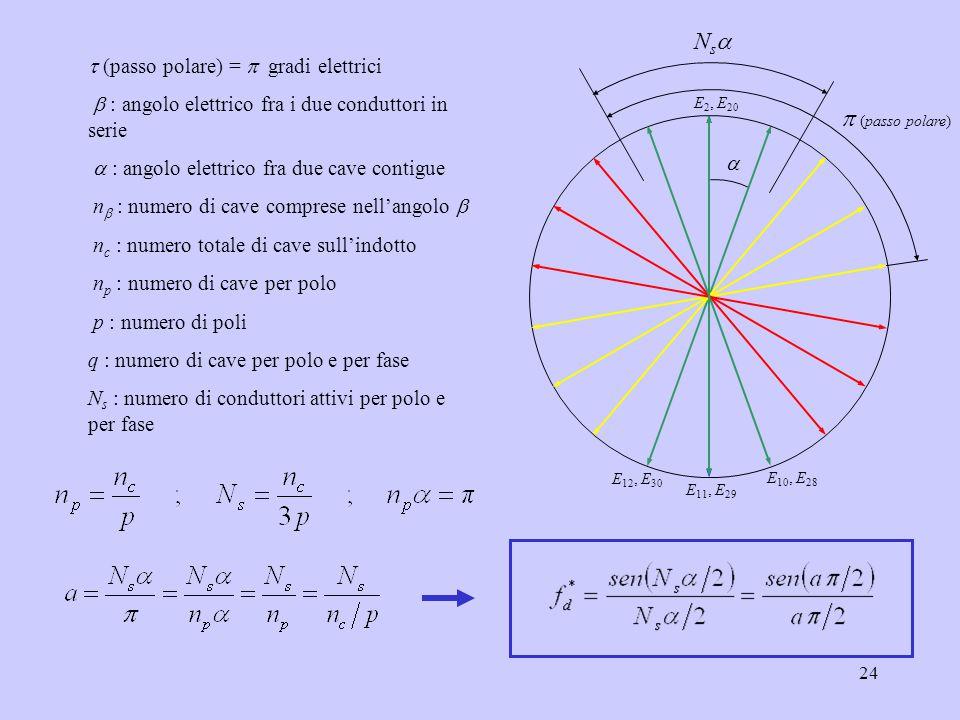 24  (passo polare) =  gradi elettrici  : angolo elettrico fra i due conduttori in serie  : angolo elettrico fra due cave contigue n  : numero di