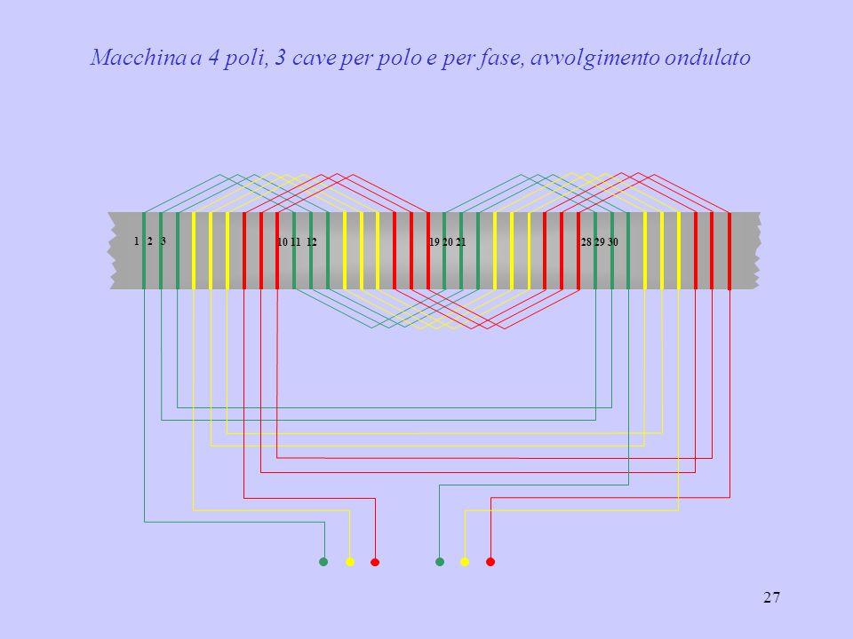 27 1 2 3 10 11 12 19 20 21 28 29 30 Macchina a 4 poli, 3 cave per polo e per fase, avvolgimento ondulato