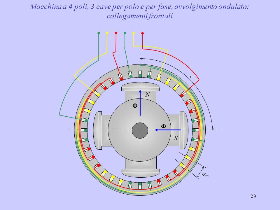 29  mm   N S Macchina a 4 poli, 3 cave per polo e per fase, avvolgimento ondulato: collegamenti frontali