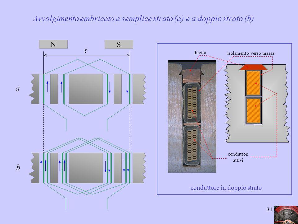 31  N S Avvolgimento embricato a semplice strato (a) e a doppio strato (b) a b conduttori attivi isolamento verso massa bietta conduttore in doppio s