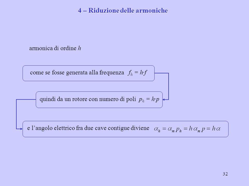 32 armonica di ordine h come se fosse generata alla frequenza f h = h·f quindi da un rotore con numero di poli p h = h·p e l'angolo elettrico fra due