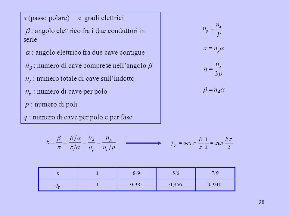 38  (passo polare) =  gradi elettrici  : angolo elettrico fra i due conduttori in serie  : angolo elettrico fra due cave contigue n  : numero di