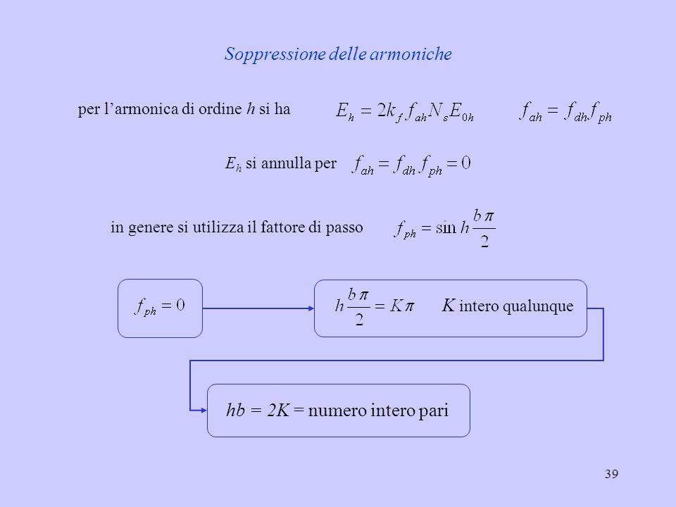 39 Soppressione delle armoniche per l'armonica di ordine h si ha E h si annulla per in genere si utilizza il fattore di passo K intero qualunque hb =