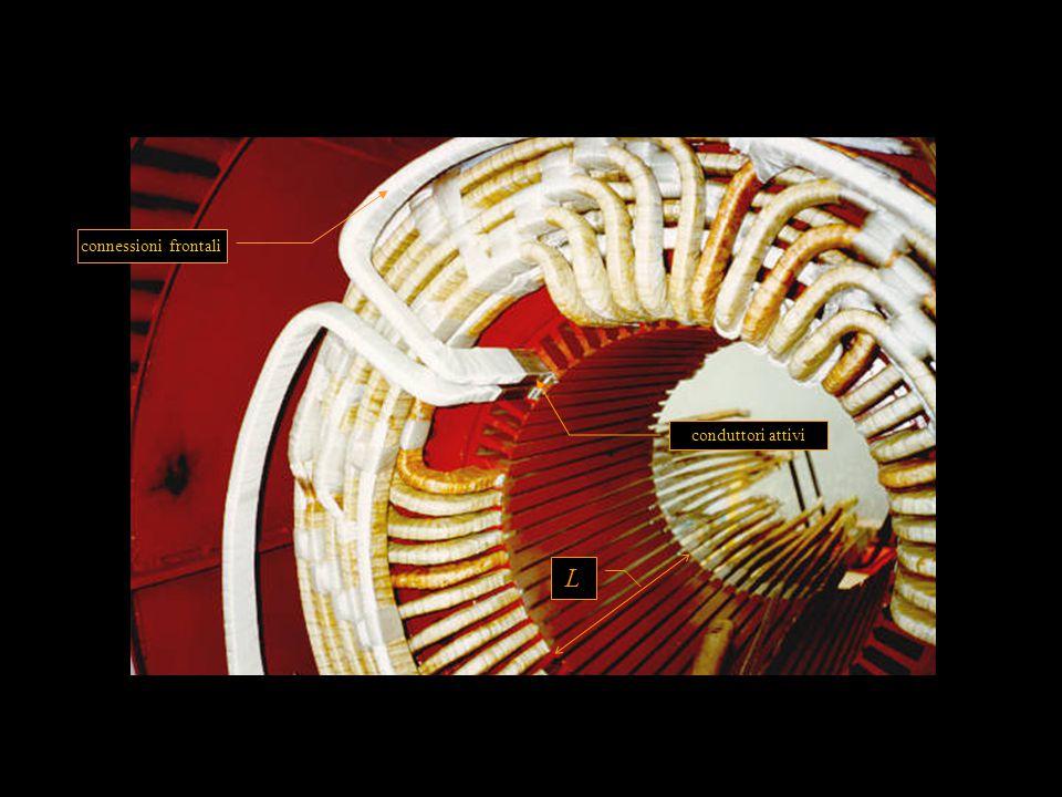 35 V  60° 10° 1 2 3 4 5 6 7 8 9 10 11 12 13 14 15 16 17 18 19 20 21 VaVa 60° 10° 1 2 3 4 5 6 7 8 9 10 11 12 13 14 15 16 17 18 19 20 21 8/9  (160°) 20° E2E2 E 20 E1E1 E 19 V 10° E1E1 E2E2 E 17 E 18 VaVa V armonica fondamentale gli angoli indicati si intendono angoli elettrici