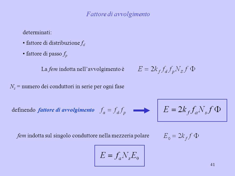 41 Fattore di avvolgimento determinati: fattore di distribuzione f d fattore di passo f p La fem indotta nell'avvolgimento è N s = numero dei condutto
