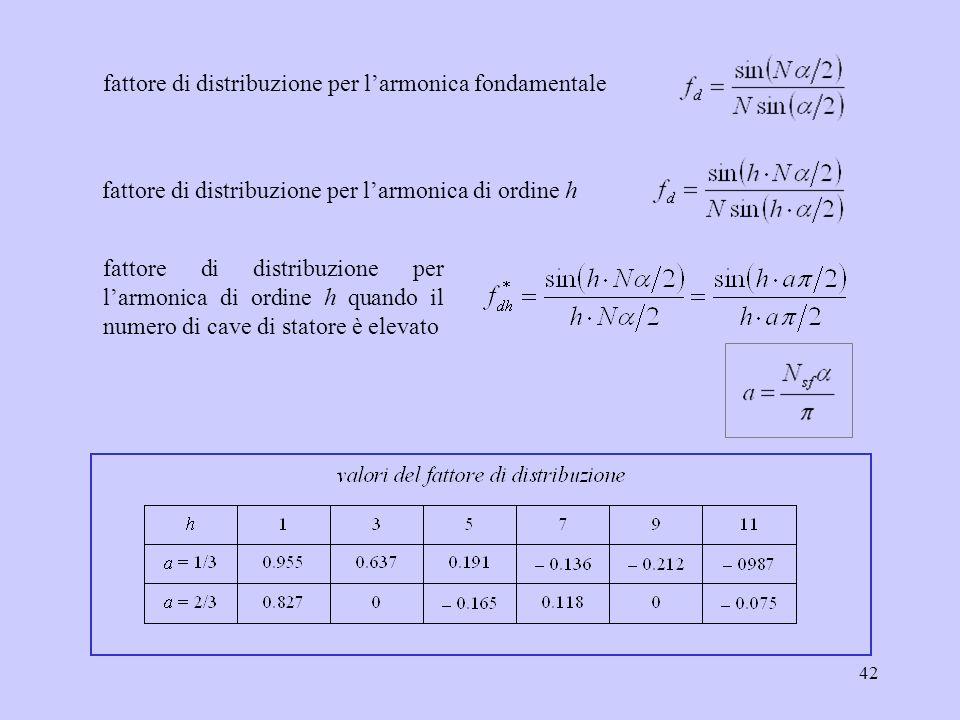 42 fattore di distribuzione per l'armonica fondamentale fattore di distribuzione per l'armonica di ordine h fattore di distribuzione per l'armonica di