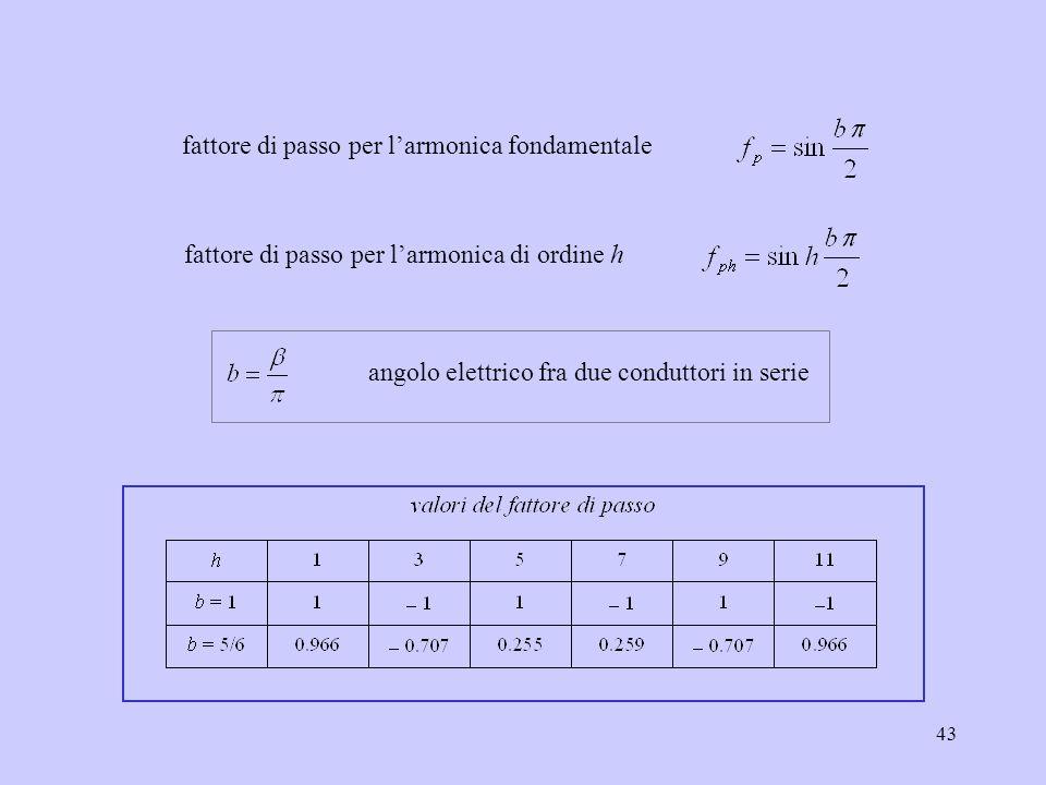43 fattore di passo per l'armonica fondamentale angolo elettrico fra due conduttori in serie fattore di passo per l'armonica di ordine h