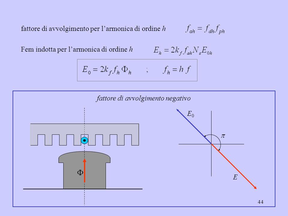 44 fattore di avvolgimento per l'armonica di ordine h Fem indotta per l'armonica di ordine h   E0E0 E fattore di avvolgimento negativo