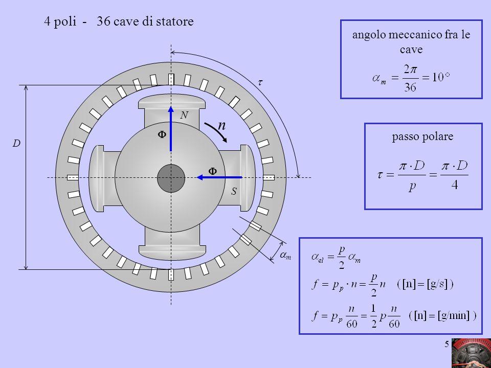 16 1 2 3 4 10 11 12 13 19 20 21 22 28 29 30 31    E1E1 E 10 E 19 E 28 EtEt E1E1 E 10 E2E2 E 11 E3E3 E 12 E4E4 E 13 E 19 E 28 E 20 E 29 E 21 E 30 E 22 E 31 EtEt Avvolgimento monofase: numero di conduttori per polo N cp = 4 ; numero di poli p = 4 fattore di distribuzione