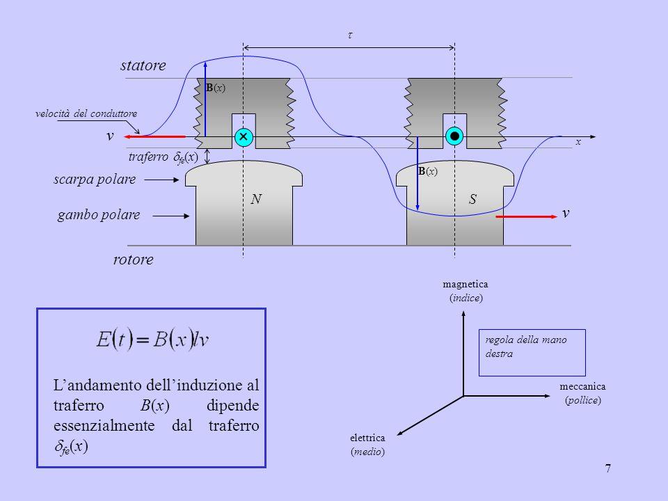7 meccanica (pollice) magnetica (indice) elettrica (medio) regola della mano destra L'andamento dell'induzione al traferro B(x) dipende essenzialmente